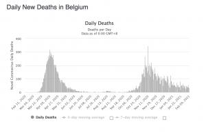 cas-mort-covid-belgique